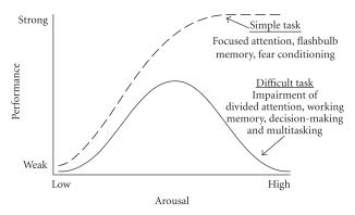 Original Yerkes and Dodson curve