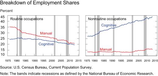 Employment share